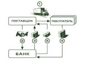 Факторинг и кредитная линия являются взаимо-заменяемыми продуктами